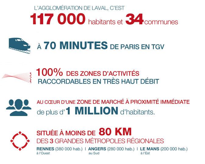 Une agglomération de près de 100 000 habitants et 20 communes. À partir de juillet 2017, Laval à 70 minutes de Paris en TGV (90 minutes aujourd'hui). En 2012, 100% des zones d'activités de l'agglomération lavalloise raccordables en Très Haut Débit. Au cœur d'une zone de marché à proximité immédiate de plus d'1 million d'habitants. Située à moins de 80 km des trois grandes métropoles régionales que sont :  Rennes (380 000 hab.) à l'ouest, Angers (280 000 hab.) au sud, Le Mans (200 000 hab.) à l'est.